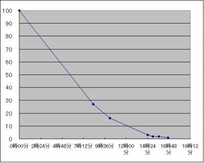 Powerbank_graph